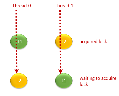 deadlock-2