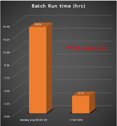 batch-improvement