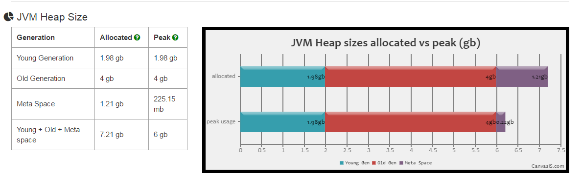 java heap size problem Java heap is the area of memory that is used by the java virtual machine (jvm) for storing java objects optimal java heap size is application and use dependent setting the jvm heap size is directly related to the number of server instances that needs to be started on a specific node and the total.